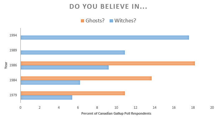 Belief in ghosts and witches charted over time. Belief increases from 1979 through 1994.