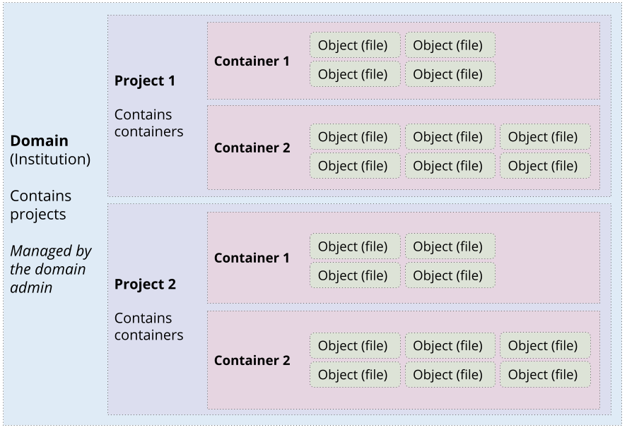 A diagram that shows how content is structed in OLRC 2.0. The top level is the domain, which contains projects, which have containers, which have files.